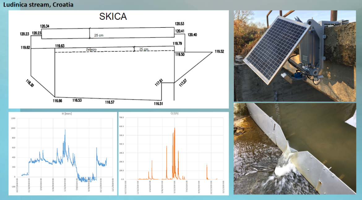 Hydrological measurements in a changing world
